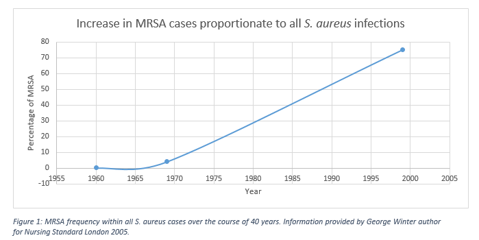 Figure 1: MRSA frequency within all S. aureus cases over the course of 40 years. Adapted from George Winter, Nursing Standard London, 2005.