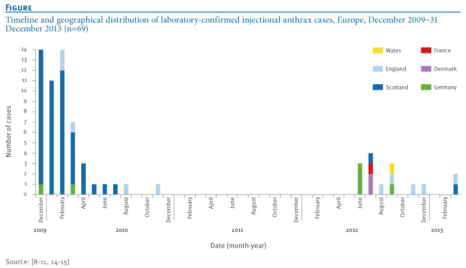 Figure 4: This beautiful, color coded graph breaks down the timing and geography so that we don't have to! You can see the two different clusters of disease presentation, and the different countries that were affected [6]. (Source: Eurosurveilance)